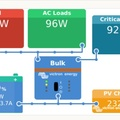 Victron Solar System charging at 2,3kW to battery and house