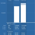 Victron SmartSolar Stats via Bluetooth showing 9-11kWh generated daily